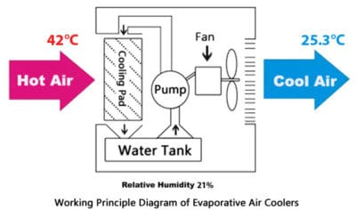 How does air cooler works